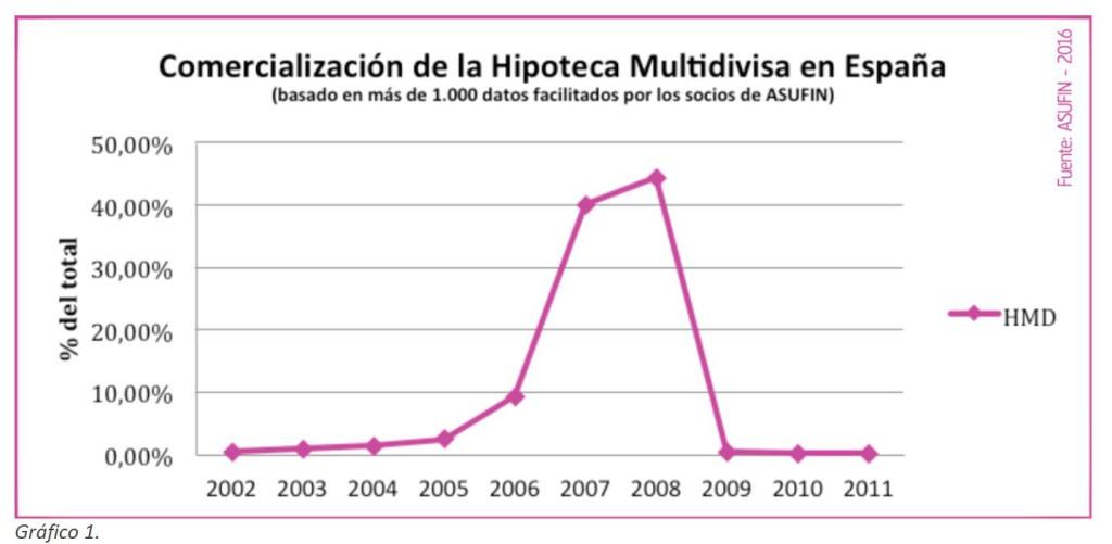 comercializacion-hipotecas-multidivisa-en-espana-grafico1