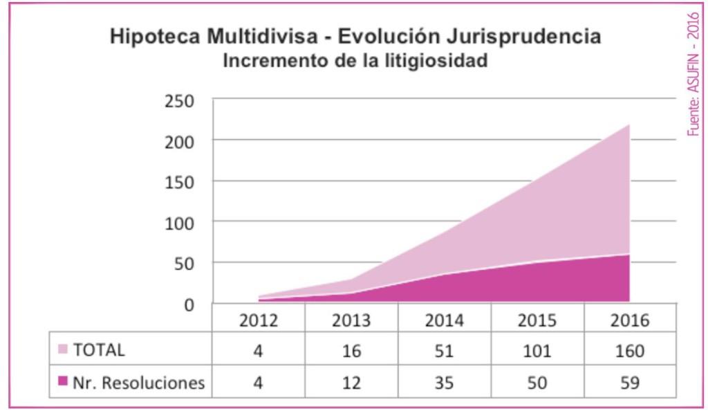 hipoteca-multidivisa-evolucion-jurisprudencia-grafico2