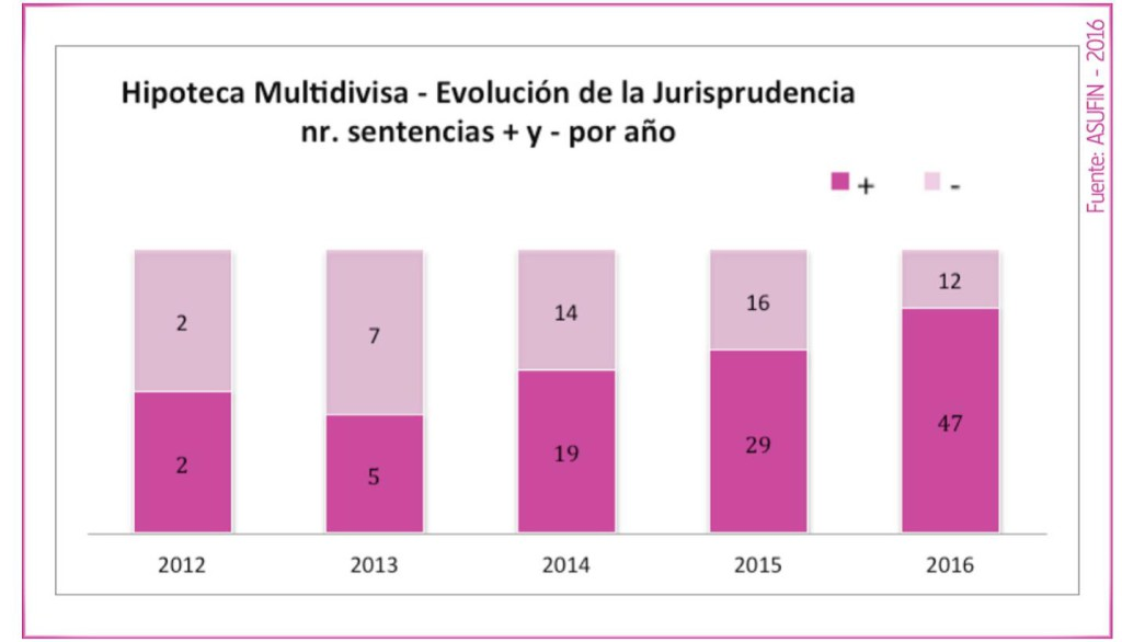 hipoteca-multidivsa-evolucion-sentencias-grafico3